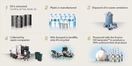 Turning Plastic Back into Oil