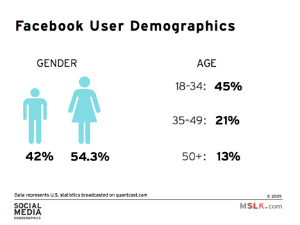 2009 Social Media Demographics and Statistics