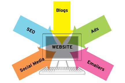 Best Practices for Online Marketing