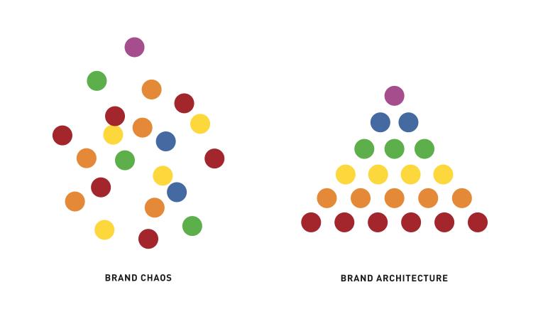 brand architecture organization vs. brand chaos