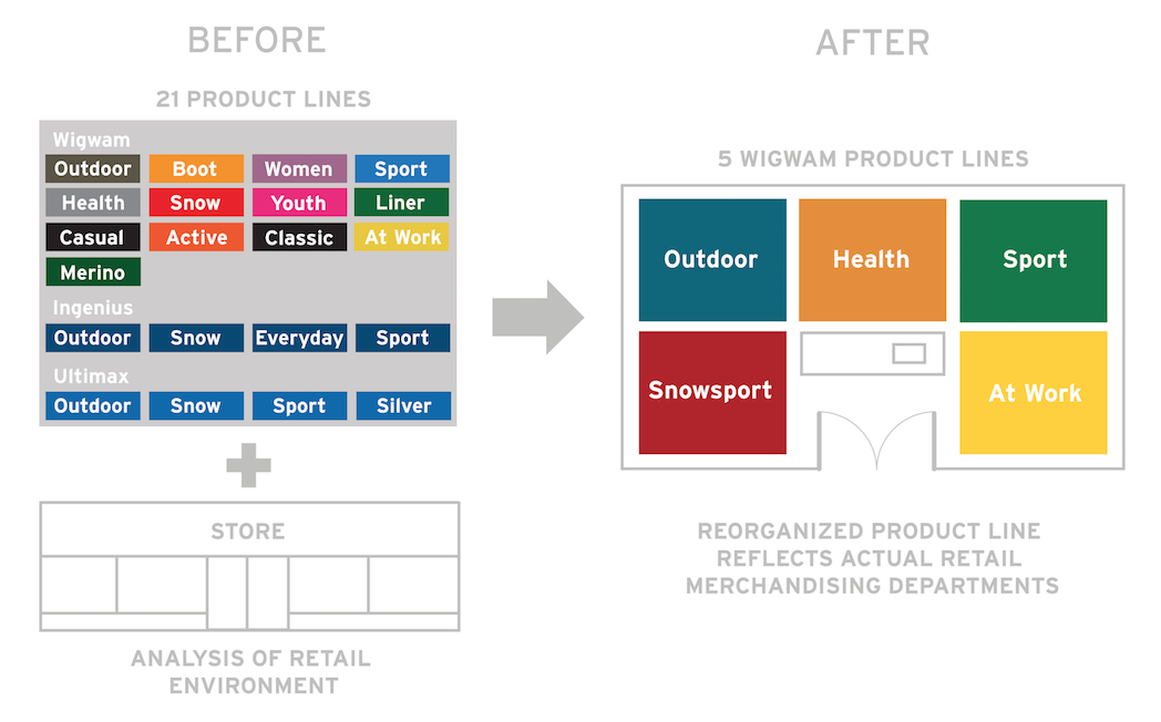 store-before-after chart